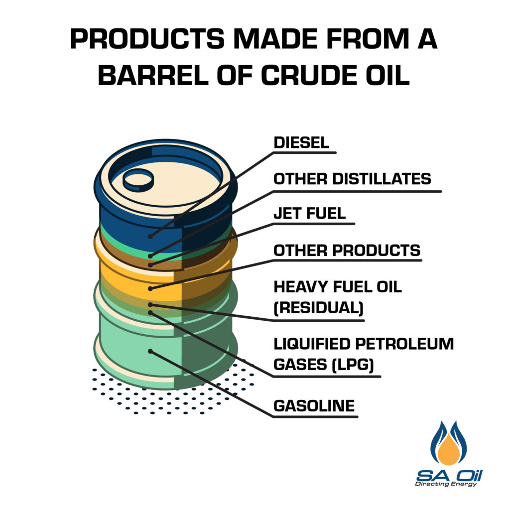 SA Oil shows products that can be made from crude oil