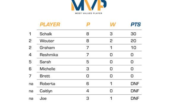 MVP - Most Valued Player Log at SA Oil